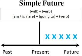bài tập thì tương lai đơn online