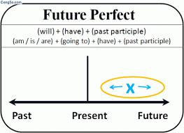 bài tập và đáp án thì tương lai hoàn thành